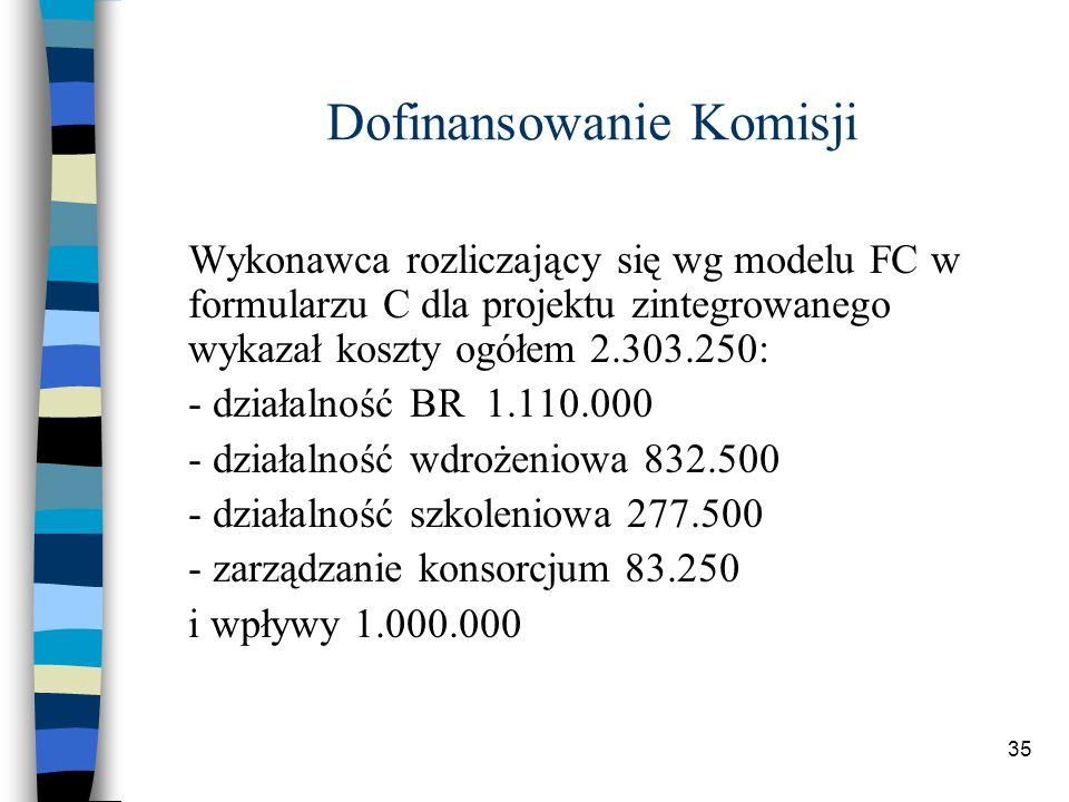35 Dofinansowanie Komisji Wykonawca rozliczający się wg modelu FC w formularzu C dla projektu zintegrowanego wykazał koszty ogółem 2.303.250: - działalność BR 1.110.000 - działalność wdrożeniowa 832.500 - działalność szkoleniowa 277.500 - zarządzanie konsorcjum 83.250 i wpływy 1.000.000