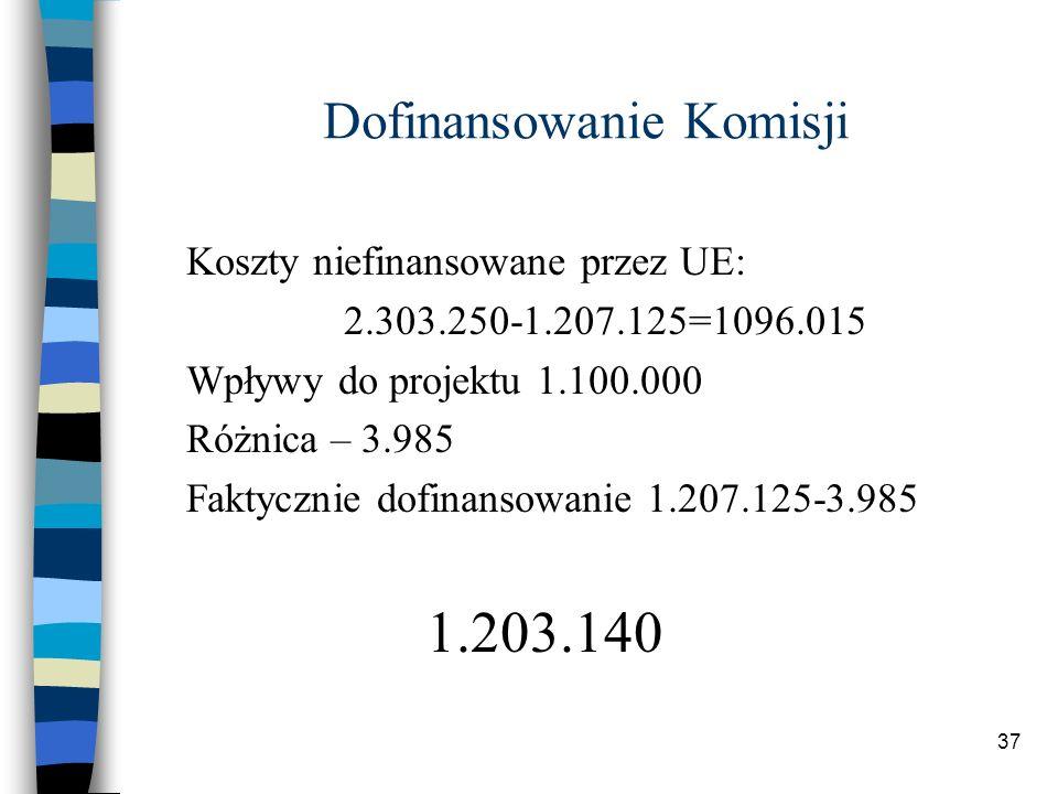 37 Dofinansowanie Komisji Koszty niefinansowane przez UE: 2.303.250-1.207.125=1096.015 Wpływy do projektu 1.100.000 Różnica – 3.985 Faktycznie dofinansowanie 1.207.125-3.985 1.203.140