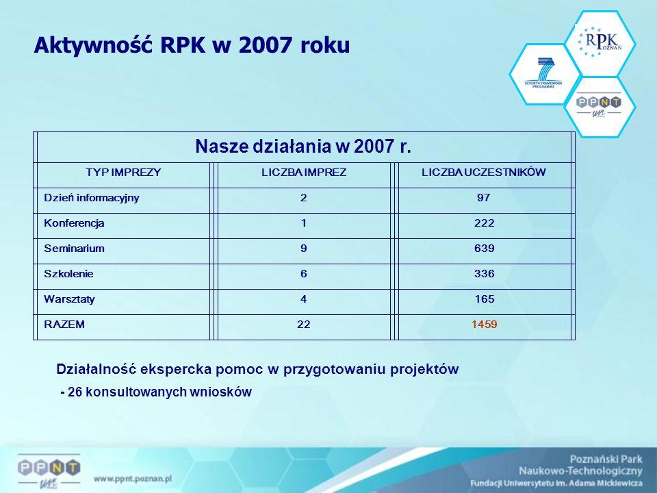 Nasze działania w 2007 r.