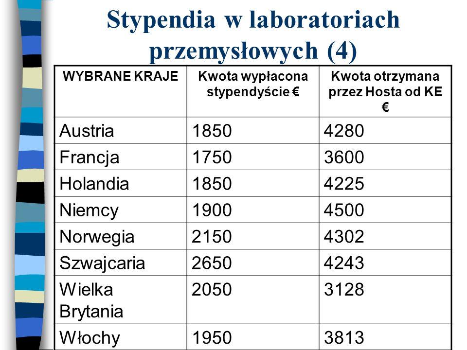 Stypendia w laboratoriach przemysłowych (4) WYBRANE KRAJEKwota wypłacona stypendyście Kwota otrzymana przez Hosta od KE Austria18504280 Francja17503600 Holandia18504225 Niemcy19004500 Norwegia21504302 Szwajcaria26504243 Wielka Brytania 20503128 Włochy19503813