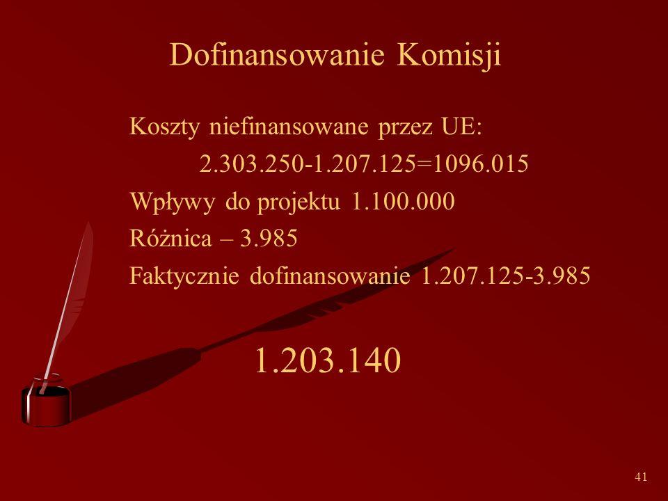 41 Dofinansowanie Komisji Koszty niefinansowane przez UE: 2.303.250-1.207.125=1096.015 Wpływy do projektu 1.100.000 Różnica – 3.985 Faktycznie dofinansowanie 1.207.125-3.985 1.203.140