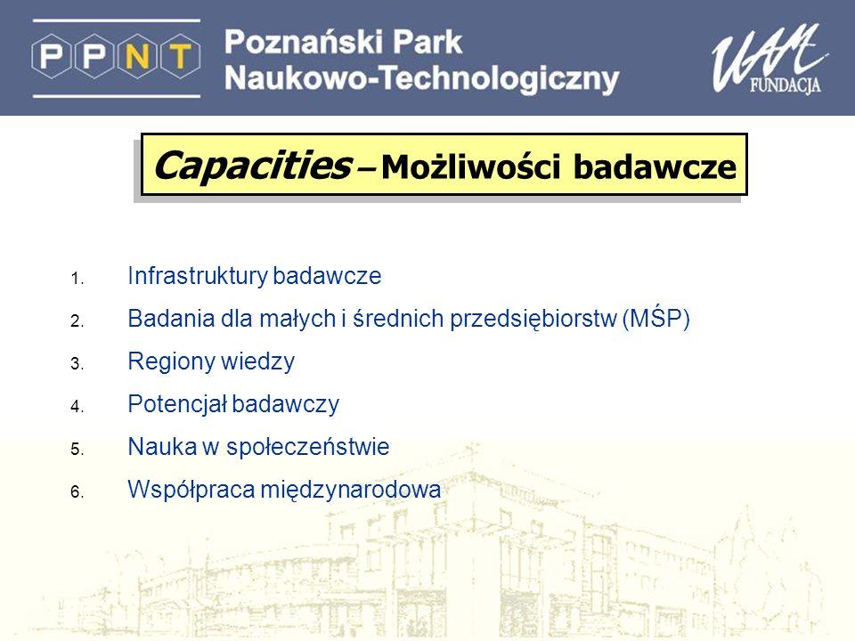 1. Infrastruktury badawcze 2. Badania dla małych i średnich przedsiębiorstw (MŚP) 3. Regiony wiedzy 4. Potencjał badawczy 5. Nauka w społeczeństwie 6.