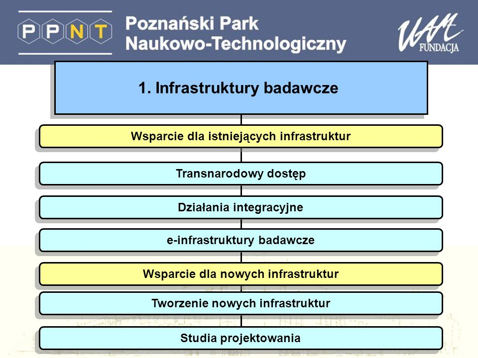 1. Infrastruktury badawcze Transnarodowy dostęp Działania integracyjne e-infrastruktury badawcze Tworzenie nowych infrastruktur Studia projektowania W