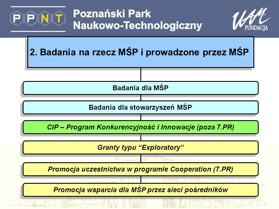 2. Badania na rzecz MŚP i prowadzone przez MŚP Badania dla MŚP Badania dla stowarzyszeń MŚP Granty typu Exploratory Promocja uczestnictwa w programie