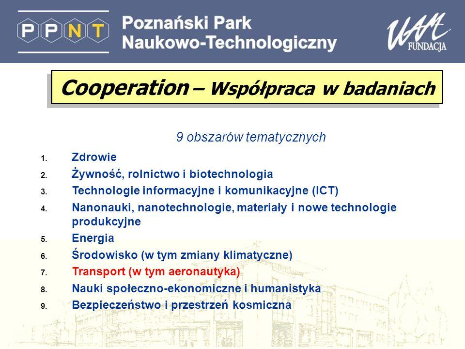 Badania we współpracy (Collaborative research) (Collaborative projects; Networks of Excellence; Coordination/support actions) Badania we współpracy (Collaborative research) (Collaborative projects; Networks of Excellence; Coordination/support actions) Wspólne Inicjatywy Technologiczne (Joint Technology Initiatives) Koordynację nie-Wspólnotowych programów badawczych (ERA-NET; ERA-NET+; Article 169) Koordynację nie-Wspólnotowych programów badawczych (ERA-NET; ERA-NET+; Article 169) Współpracę międzynarodową Cooperation – Współpraca w badaniach l W każdym z tematów będzie odpowiednia elastyczność, aby sprostać zarówno Pojawiającym się potrzebom nauki, jak i Nieprzewidzianym potrzebom polityki l Rozpowszechnianie wiedzy i transfer wyników będzie wspierany we wszystkich tematach l Wsparcie będzie wdrażane poprzez:
