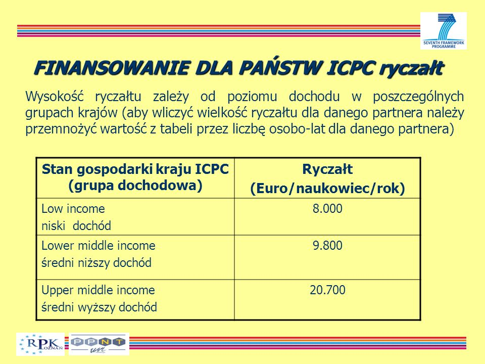 FINANSOWANIE DLA PAŃSTW ICPC ryczałt Wysokość ryczałtu zależy od poziomu dochodu w poszczególnych grupach krajów (aby wliczyć wielkość ryczałtu dla danego partnera należy przemnożyć wartość z tabeli przez liczbę osobo-lat dla danego partnera) Stan gospodarki kraju ICPC (grupa dochodowa) Ryczałt (Euro/naukowiec/rok) Low income niski dochód 8.000 Lower middle income średni niższy dochód 9.800 Upper middle income średni wyższy dochód 20.700