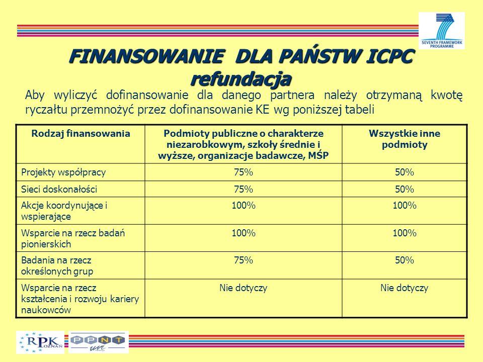 FINANSOWANIE DLA PAŃSTW ICPC refundacja Aby wyliczyć dofinansowanie dla danego partnera należy otrzymaną kwotę ryczałtu przemnożyć przez dofinansowanie KE wg poniższej tabeli Rodzaj finansowaniaPodmioty publiczne o charakterze niezarobkowym, szkoły średnie i wyższe, organizacje badawcze, MŚP Wszystkie inne podmioty Projekty współpracy75%50% Sieci doskonałości75%50% Akcje koordynujące i wspierające 100% Wsparcie na rzecz badań pionierskich 100% Badania na rzecz określonych grup 75%50% Wsparcie na rzecz kształcenia i rozwoju kariery naukowców Nie dotyczy