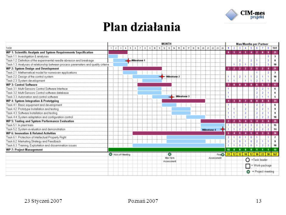 23 Styczeń 2007Poznań 200713 Plan działania