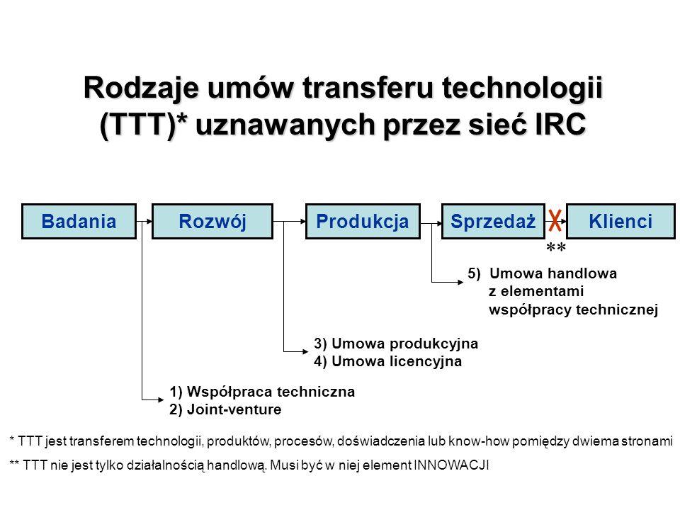 Rodzaje umów transferu technologii (TTT)* uznawanych przez sieć IRC SprzedażProdukcjaRozwójBadaniaKlienci 1) Współpraca techniczna 2) Joint-venture 3) Umowa produkcyjna 4) Umowa licencyjna 5) Umowa handlowa z elementami współpracy technicznej * TTT jest transferem technologii, produktów, procesów, doświadczenia lub know-how pomiędzy dwiema stronami ** TTT nie jest tylko działalnością handlową.