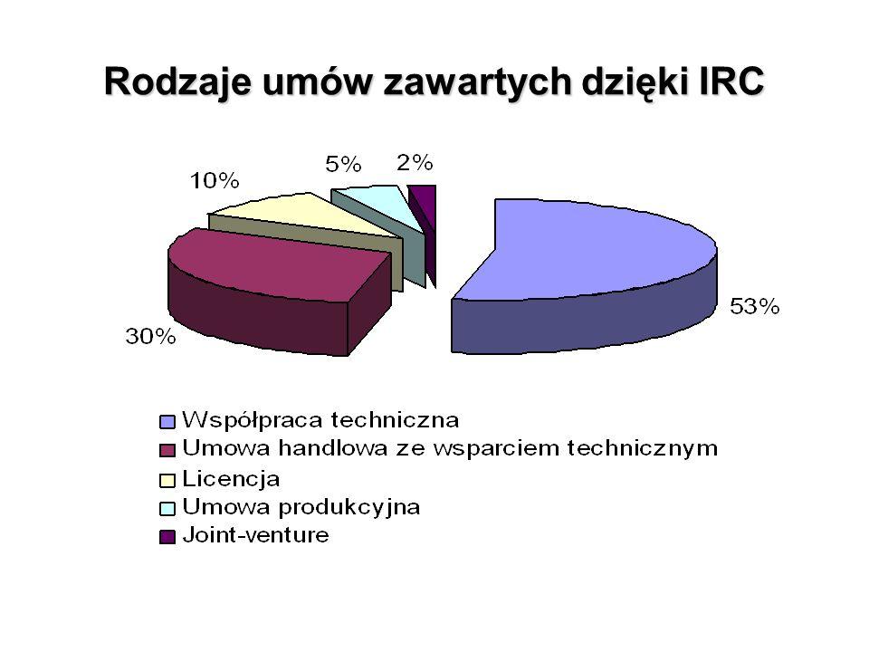 Rodzaje umów zawartych dzięki IRC