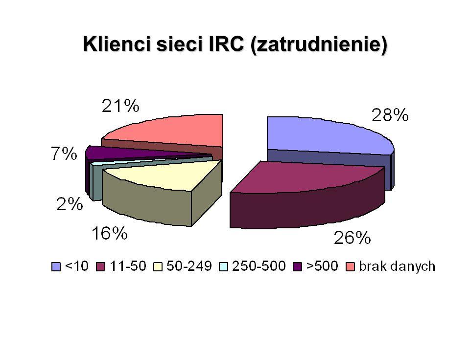 Klienci sieci IRC (zatrudnienie)