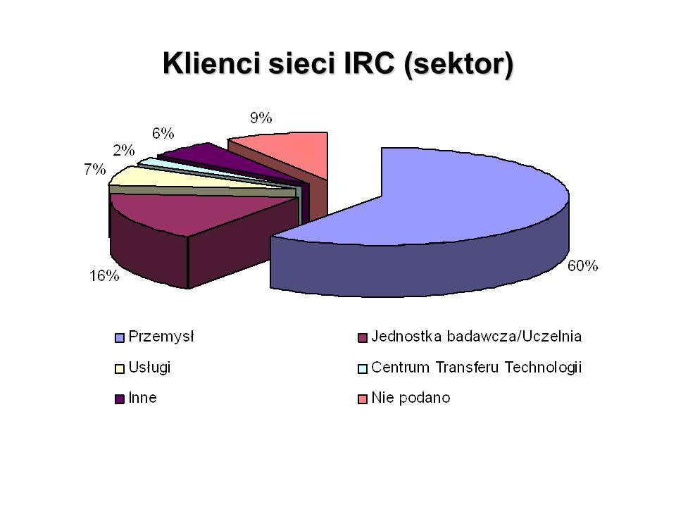 Klienci sieci IRC (sektor)