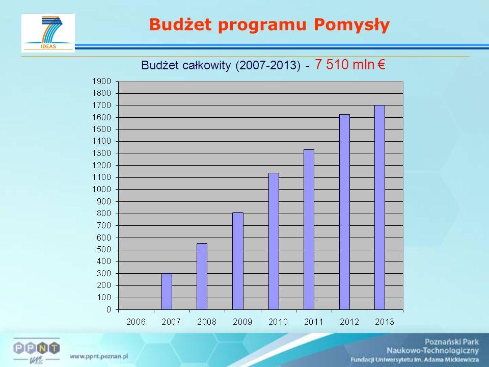 Budżet programu Pomysły Budżet całkowity (2007-2013) - 7 510 mln