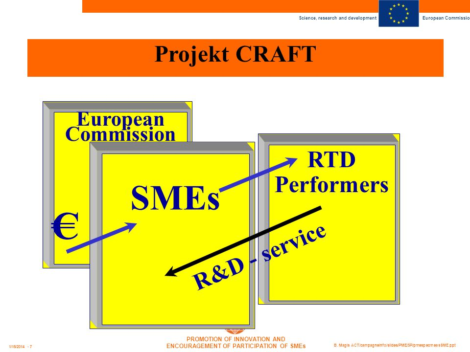 Science, research and development European Commission PROMOTION OF INNOVATION AND ENCOURAGEMENT OF PARTICIPATION OF SMEs B. Magis ACT/campagneinfo/sli