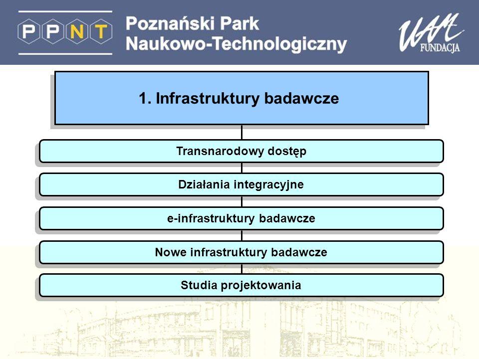 1. Infrastruktury badawcze Transnarodowy dostęp Działania integracyjne e-infrastruktury badawcze Nowe infrastruktury badawcze Studia projektowania