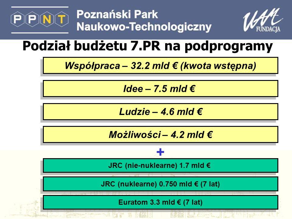 Współpraca – 32.2 mld (kwota wstępna) Ludzie – 4.6 mld JRC (nuklearne) 0.750 mld (7 lat) Idee – 7.5 mld Możliwości – 4.2 mld JRC (nie-nuklearne) 1.7 mld Euratom 3.3 mld (7 lat) + Podział budżetu 7.PR na podprogramy