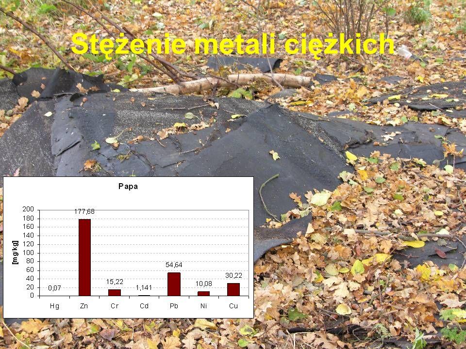 Stężenie metali ciężkich