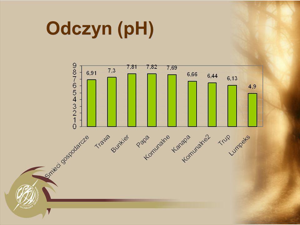 Odczyn (pH)