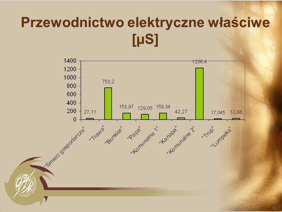 Przewodnictwo elektryczne właściwe [µS]