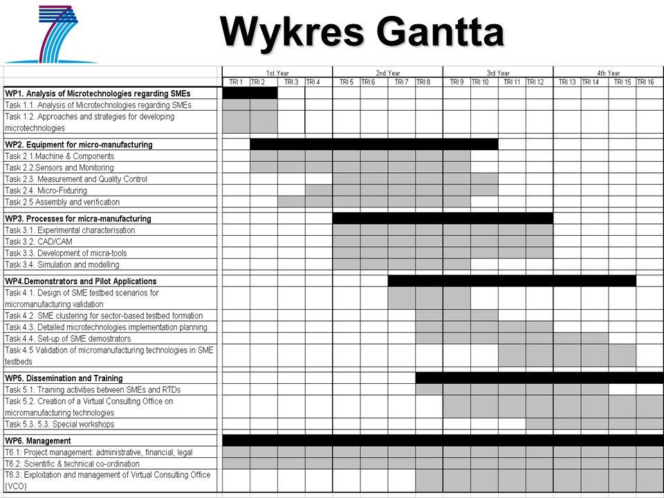 Wykres Gantta