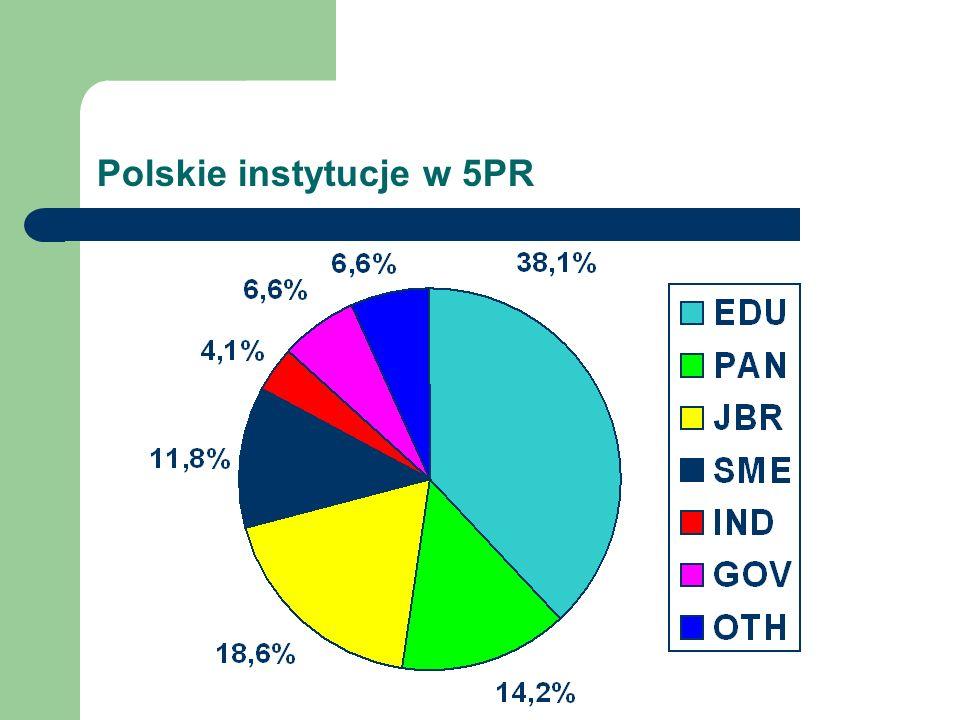 Polskie instytucje w 5PR