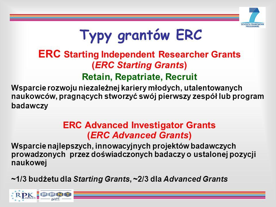 Typy grantów ERC ERC Starting Independent Researcher Grants (ERC Starting Grants) Retain, Repatriate, Recruit Wsparcie rozwoju niezależnej kariery mło