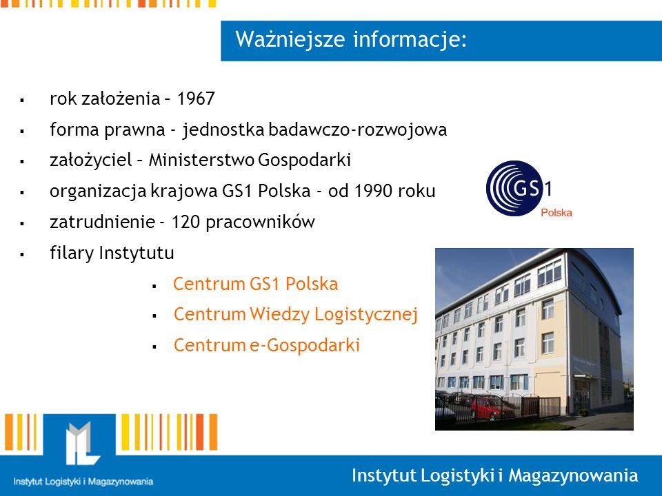 Instytut Logistyki i Magazynowania Ważniejsze informacje: rok założenia – 1967 forma prawna - jednostka badawczo-rozwojowa założyciel – Ministerstwo Gospodarki organizacja krajowa GS1 Polska - od 1990 roku zatrudnienie - 120 pracowników filary Instytutu Centrum GS1 Polska Centrum Wiedzy Logistycznej Centrum e-Gospodarki