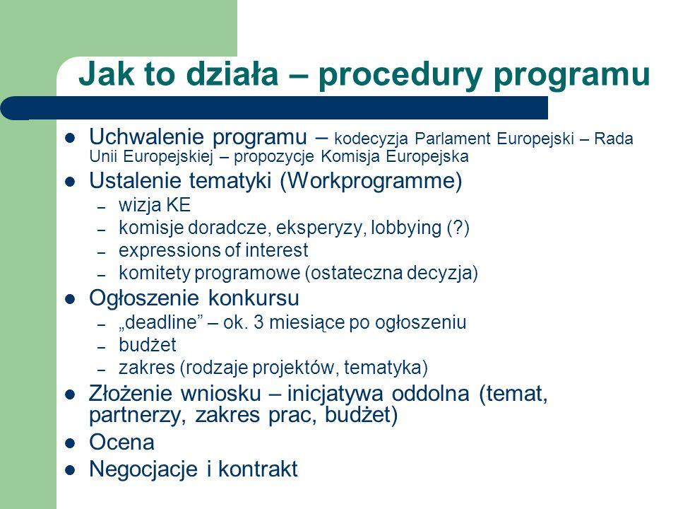 Jak to działa – procedury programu Uchwalenie programu – kodecyzja Parlament Europejski – Rada Unii Europejskiej – propozycje Komisja Europejska Ustalenie tematyki (Workprogramme) – wizja KE – komisje doradcze, eksperyzy, lobbying ( ) – expressions of interest – komitety programowe (ostateczna decyzja) Ogłoszenie konkursu – deadline – ok.