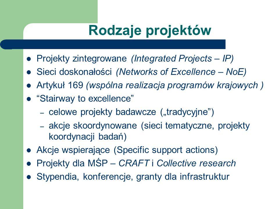 Rodzaje projektów Projekty zintegrowane (Integrated Projects – IP) Sieci doskonałości (Networks of Excellence – NoE) Artykuł 169 (wspólna realizacja programów krajowych ) Stairway to excellence – celowe projekty badawcze (tradycyjne) – akcje skoordynowane (sieci tematyczne, projekty koordynacji badań) Akcje wspierające (Specific support actions) Projekty dla MŚP – CRAFT i Collective research Stypendia, konferencje, granty dla infrastruktur
