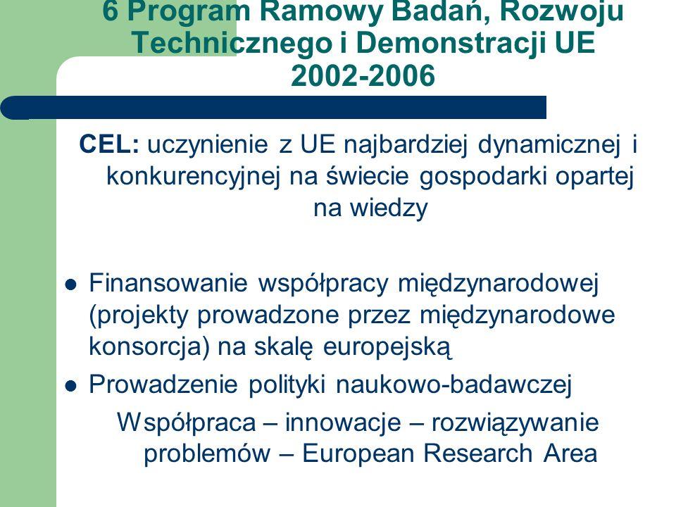 6 Program Ramowy Badań, Rozwoju Technicznego i Demonstracji UE 2002-2006 CEL: uczynienie z UE najbardziej dynamicznej i konkurencyjnej na świecie gospodarki opartej na wiedzy Finansowanie współpracy międzynarodowej (projekty prowadzone przez międzynarodowe konsorcja) na skalę europejską Prowadzenie polityki naukowo-badawczej Współpraca – innowacje – rozwiązywanie problemów – European Research Area