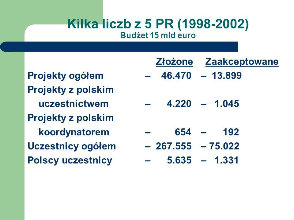 Kilka liczb z 5 PR (1998-2002) Budżet 15 mld euro Złożone Projekty ogółem – 46.470 Projekty z polskim uczestnictwem– 4.220 Projekty z polskim koordynatorem – 654 Uczestnicy ogółem – 267.555 Polscy uczestnicy – 5.635 Zaakceptowane – 13.899 – 1.045 – 192 – 75.022 – 1.331