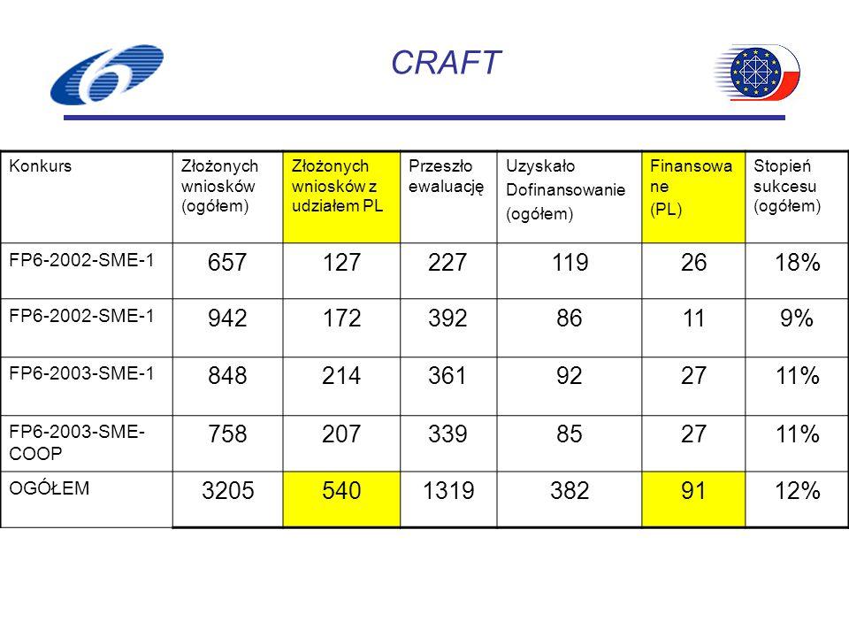CRAFT KonkursZłożonych wniosków (ogółem) Złożonych wniosków z udziałem PL Przeszło ewaluację Uzyskało Dofinansowanie (ogółem) Finansowa ne (PL) Stopień sukcesu (ogółem) FP6-2002-SME-1 6571272271192618% FP6-2002-SME-1 94217239286119% FP6-2003-SME-1 848214361922711% FP6-2003-SME- COOP 758207339852711% OGÓŁEM 320554013193829112%