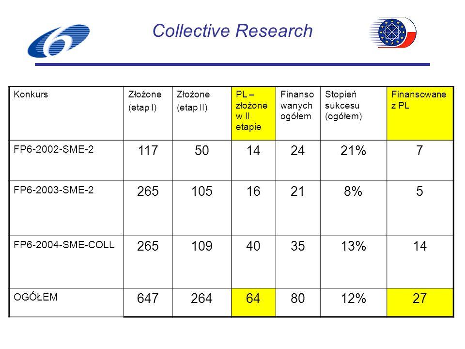 KonkursZłożone (etap I) Złożone (etap II) PL – złożone w II etapie Finanso wanych ogółem Stopień sukcesu (ogółem) Finansowane z PL FP6-2002-SME-2 11750142421%7 FP6-2003-SME-2 26510516218%5 FP6-2004-SME-COLL 265109403513%14 OGÓŁEM 647264648012%27 Collective Research