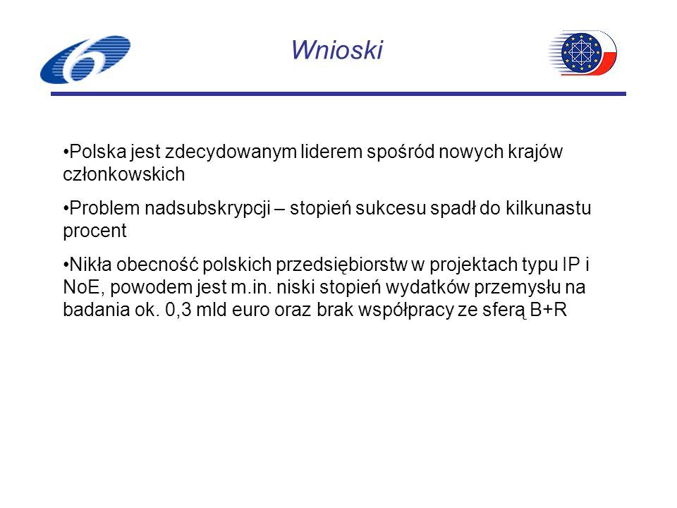 Wnioski Polska jest zdecydowanym liderem spośród nowych krajów członkowskich Problem nadsubskrypcji – stopień sukcesu spadł do kilkunastu procent Nikła obecność polskich przedsiębiorstw w projektach typu IP i NoE, powodem jest m.in.