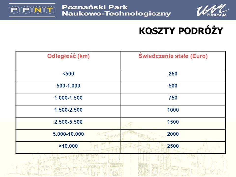 KOSZTY PODRÓŻY Odległość (km)Świadczenie stałe (Euro) <500250 500-1.000500 1.000-1.500750 1.500-2.5001000 2.500-5.5001500 5.000-10.0002000 >10.0002500