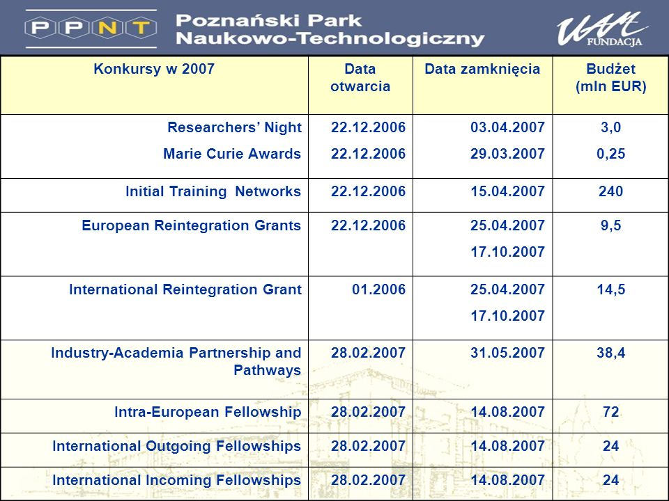 Konkursy w 2007Data otwarcia Data zamknięciaBudżet (mln EUR) Researchers Night Marie Curie Awards 22.12.2006 03.04.2007 29.03.2007 3,0 0,25 Initial Training Networks22.12.200615.04.2007240 European Reintegration Grants22.12.200625.04.2007 17.10.2007 9,5 International Reintegration Grant01.200625.04.2007 17.10.2007 14,5 Industry-Academia Partnership and Pathways 28.02.200731.05.200738,4 Intra-European Fellowship28.02.200714.08.200772 International Outgoing Fellowships28.02.200714.08.200724 International Incoming Fellowships28.02.200714.08.200724