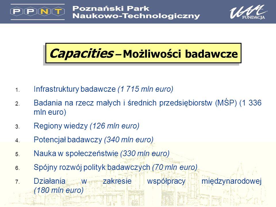 1. Infrastruktury badawcze (1 715 mln euro) 2. Badania na rzecz małych i średnich przedsiębiorstw (MŚP) (1 336 mln euro) 3. Regiony wiedzy (126 mln eu