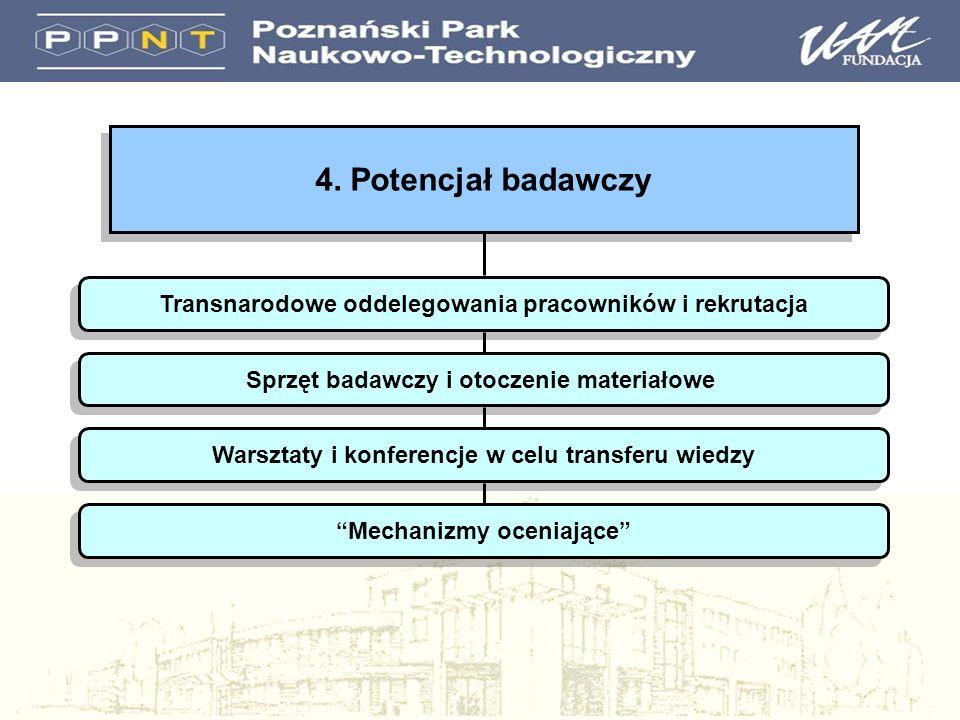 4. Potencjał badawczy Transnarodowe oddelegowania pracowników i rekrutacja Sprzęt badawczy i otoczenie materiałowe Warsztaty i konferencje w celu tran