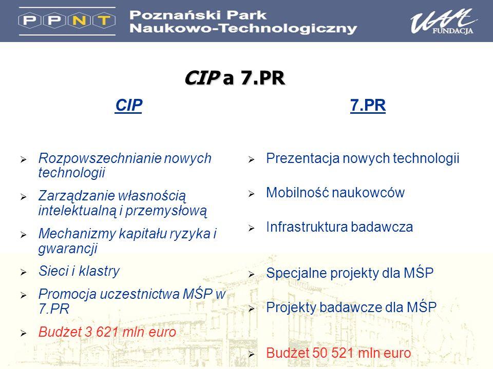 CIP a 7.PR CIP Rozpowszechnianie nowych technologii Zarządzanie własnością intelektualną i przemysłową Mechanizmy kapitału ryzyka i gwarancji Sieci i