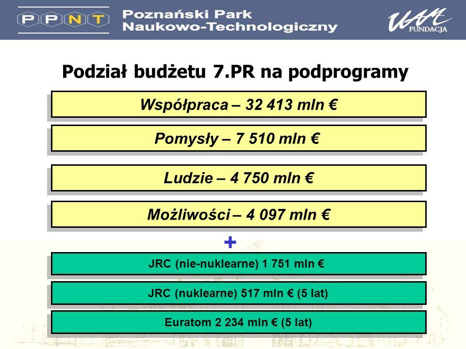 Współpraca – 32 413 mln Ludzie – 4 750 mln JRC (nuklearne) 517 mln (5 lat) Pomysły – 7 510 mln Możliwości – 4 097 mln JRC (nie-nuklearne) 1 751 mln Euratom 2 234 mln (5 lat) + Podział budżetu 7.PR na podprogramy