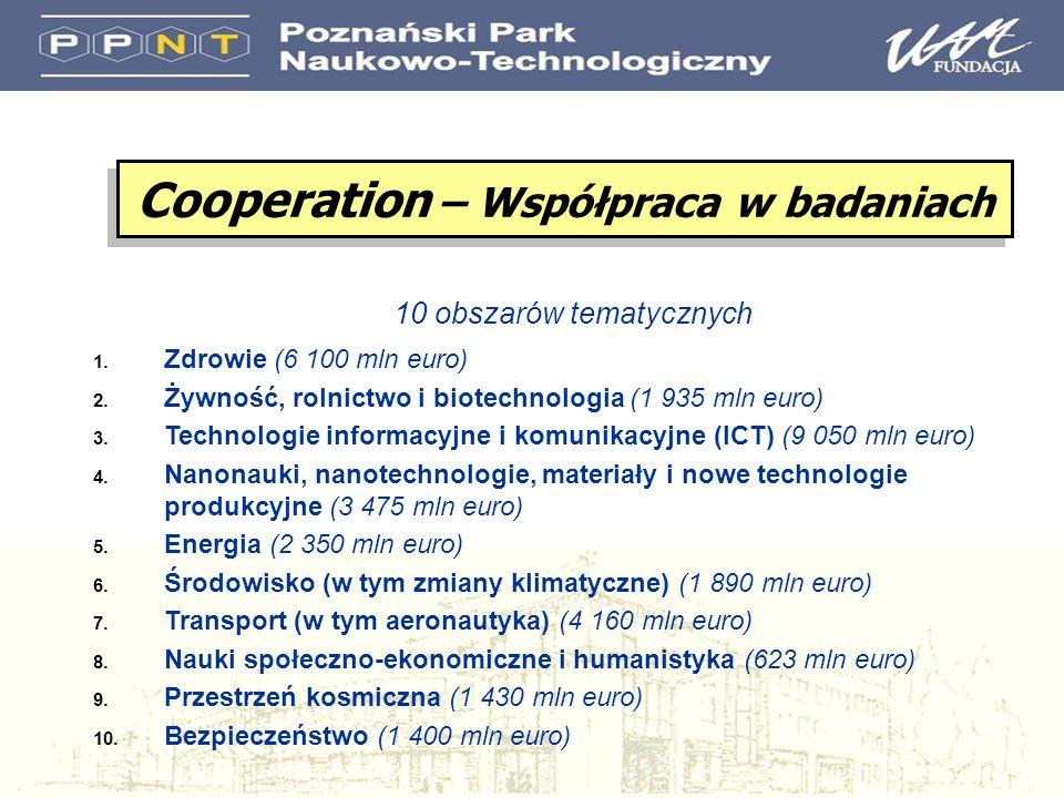 10 obszarów tematycznych 1. Zdrowie (6 100 mln euro) 2. Żywność, rolnictwo i biotechnologia (1 935 mln euro) 3. Technologie informacyjne i komunikacyj