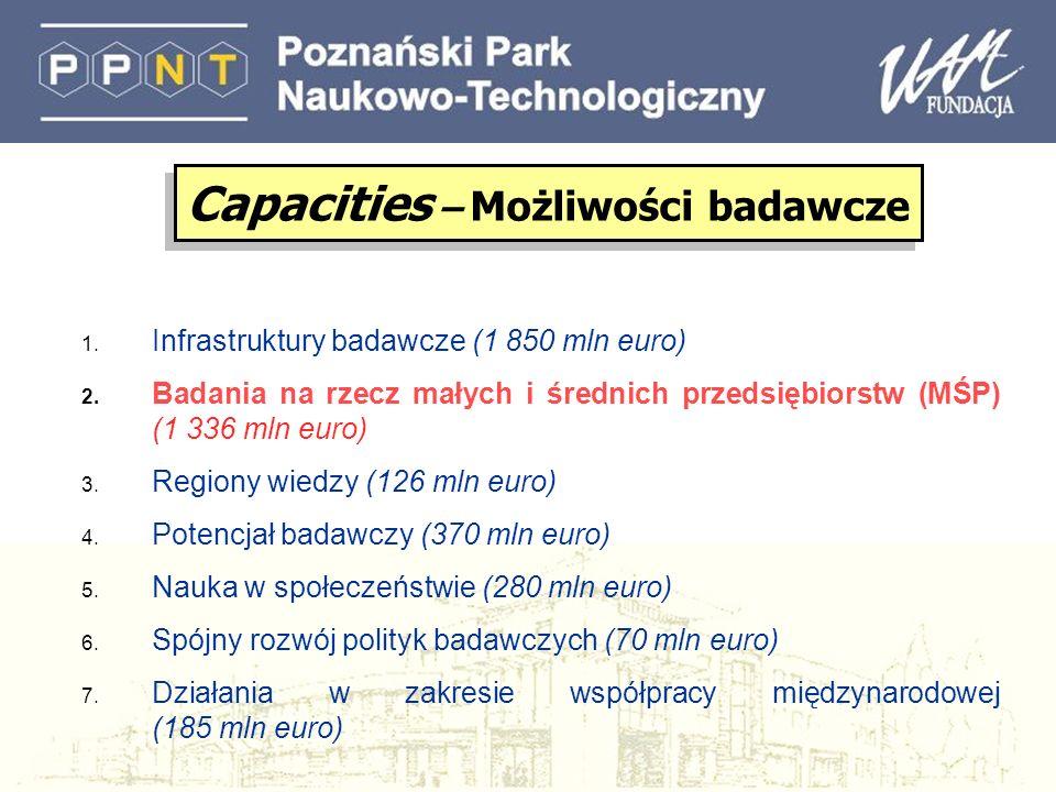 1. Infrastruktury badawcze (1 850 mln euro) 2. Badania na rzecz małych i średnich przedsiębiorstw (MŚP) (1 336 mln euro) 3. Regiony wiedzy (126 mln eu
