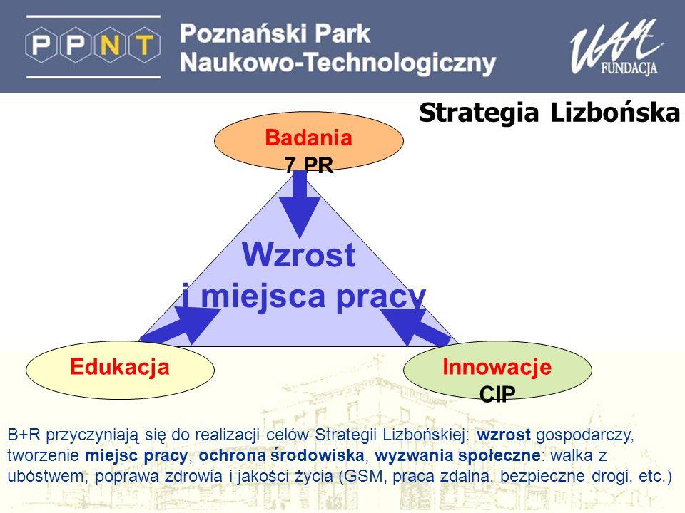 Strategia Lizbońska Badania 7.PR Wzrost i miejsca pracy EdukacjaInnowacje CIP B+R przyczyniają się do realizacji celów Strategii Lizbońskiej: wzrost g