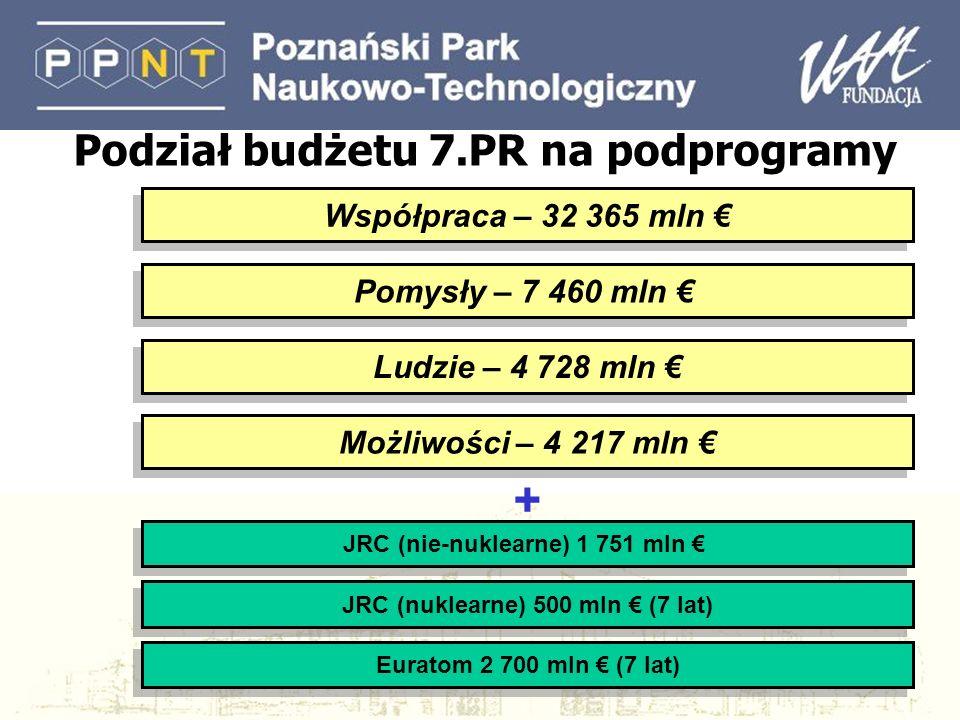 Współpraca – 32 365 mln Ludzie – 4 728 mln JRC (nuklearne) 500 mln (7 lat) Pomysły – 7 460 mln Możliwości – 4 217 mln JRC (nie-nuklearne) 1 751 mln Eu