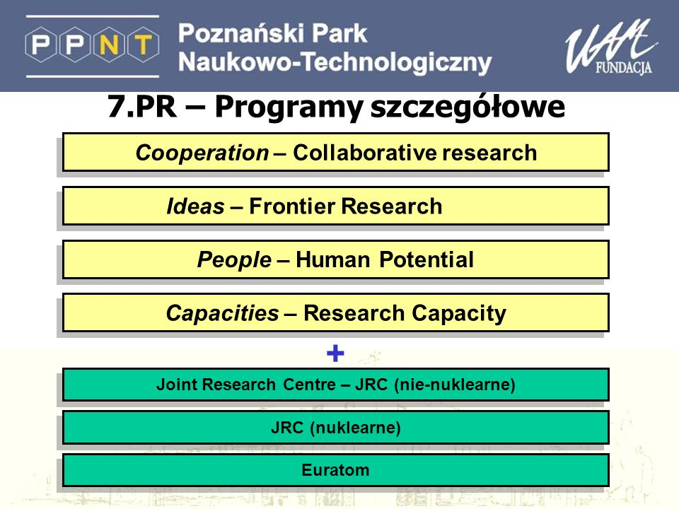 Cooperation – Collaborative research People – Human Potential JRC (nuklearne) Ideas – Frontier Research Capacities – Research Capacity Joint Research Centre – JRC (nie-nuklearne) Euratom + 7.PR – Programy szczegółowe