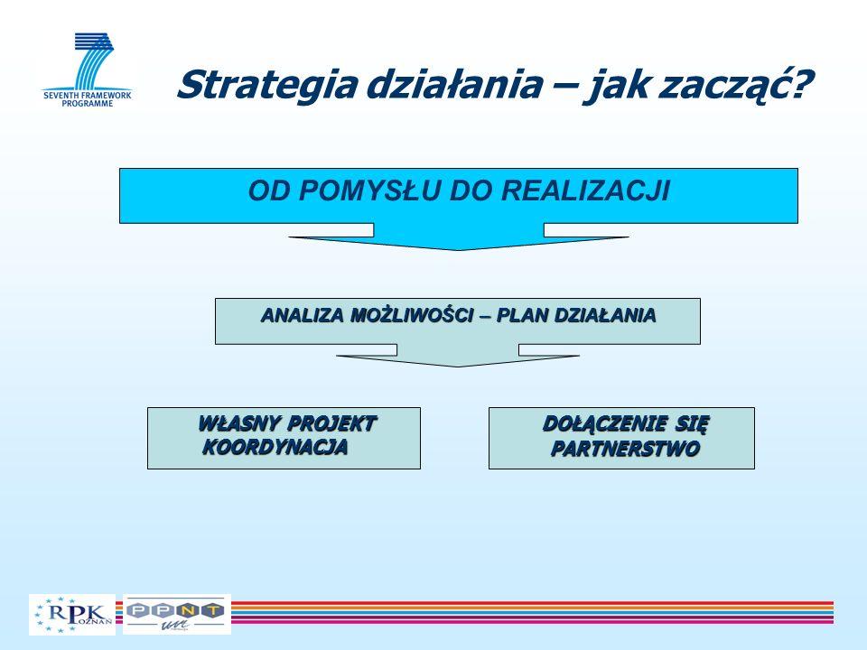 Strategia działania – jak zacząć? OD POMYSŁU DO REALIZACJI ANALIZA MOŻLIWOŚCI – PLAN DZIAŁANIA WŁASNY PROJEKT KOORDYNACJA WŁASNY PROJEKT KOORDYNACJA D