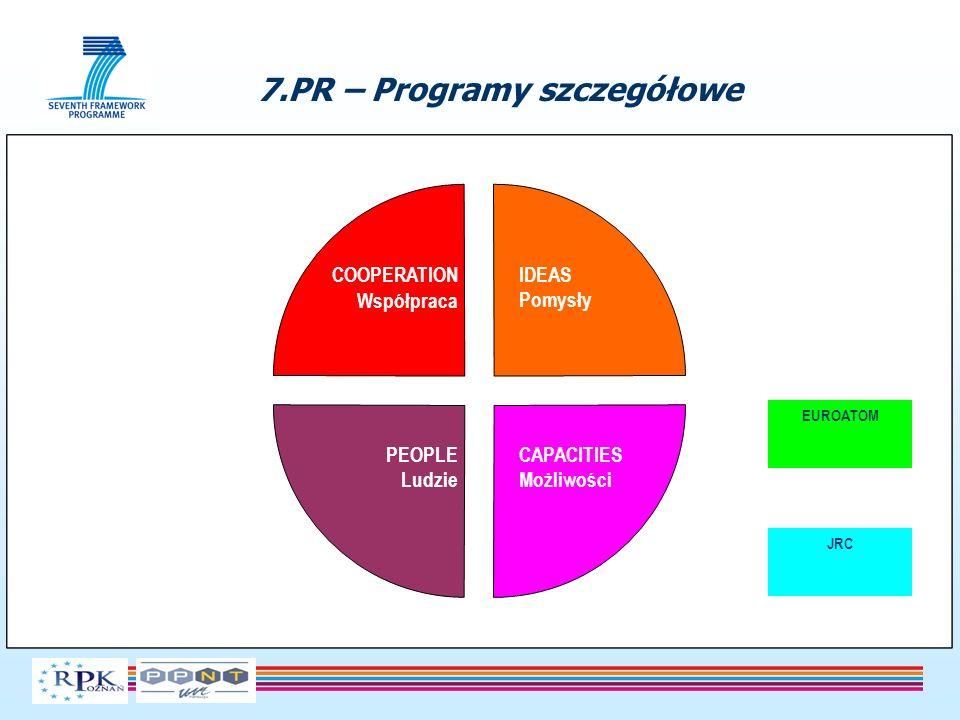 Anna Klimaszewska Regionalny Punkt Kontaktowy Programów Ramowych UE Fundacja UAM – Poznański Park Naukowo-Technologiczny ul.