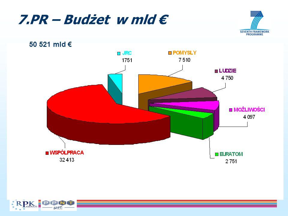 7.PR – Budżet w mld 50 521 mld