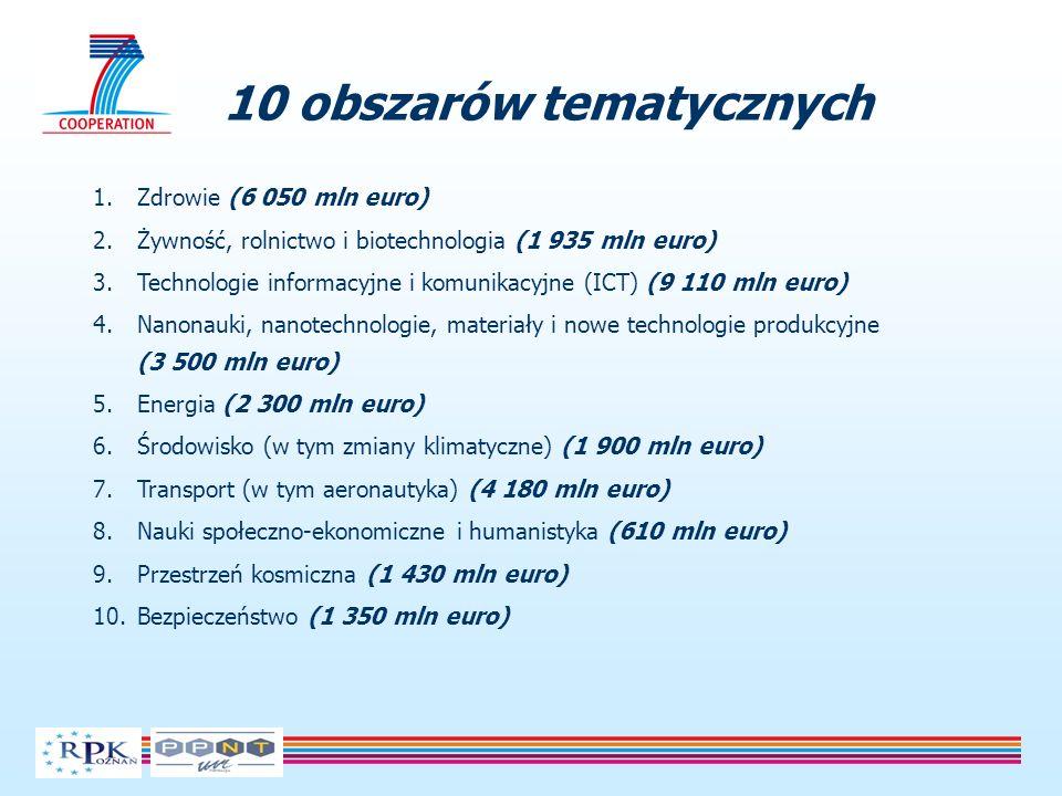 10 obszarów tematycznych 1.Zdrowie (6 050 mln euro) 2.Żywność, rolnictwo i biotechnologia (1 935 mln euro) 3.Technologie informacyjne i komunikacyjne