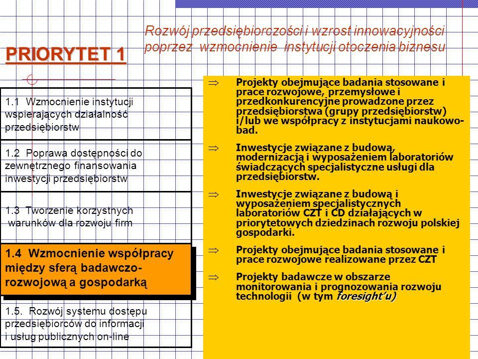 M.Snarska-Świderska2 Projekty obejmujące badania stosowane i prace rozwojowe, przemysłowe i przedkonkurencyjne prowadzone przez przedsiębiorstwa (grupy przedsiębiorstw) i/lub we współpracy z instytucjami naukowo- bad.